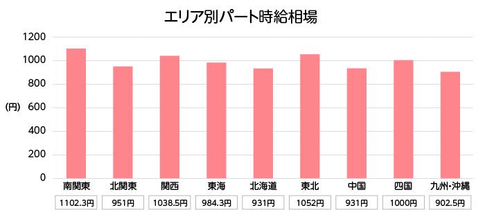 時給相場_グラフ