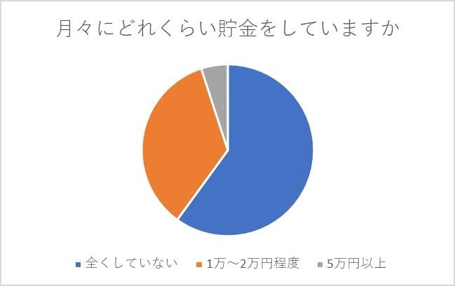 気になる保育士の貯金事情_グラフ