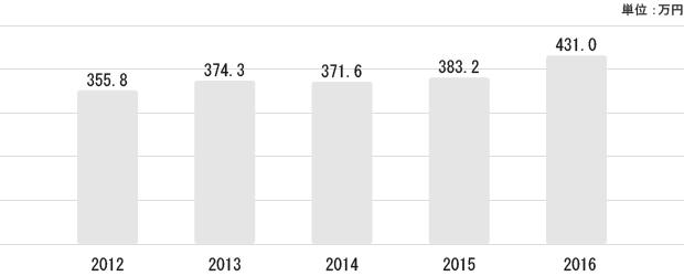 愛知県の平均給与状況