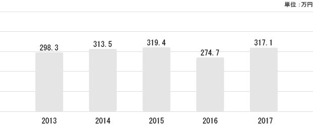 秋田県の平均給与状況