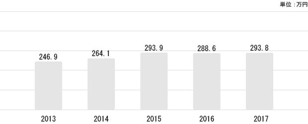 青森県の平均給与状況