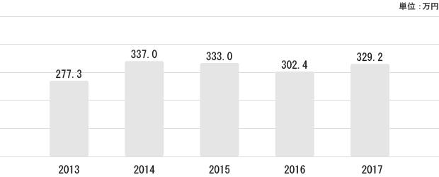 千葉県の平均給与状況