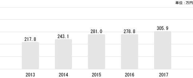 福島県の平均給与状況