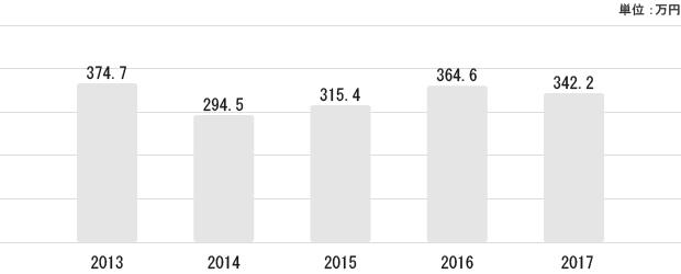 群馬県の平均給与状況