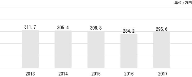 茨城県の平均給与状況