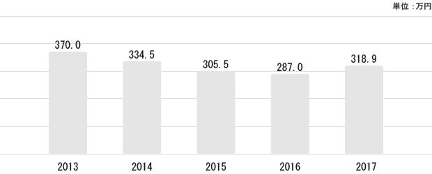 石川県の平均給与状況