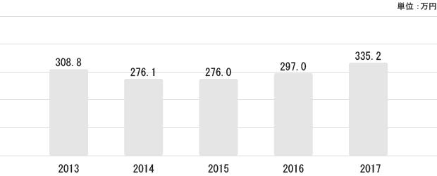 岩手県の平均給与状況
