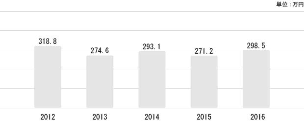 鹿児島県の平均給与状況