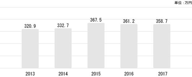 神奈川県の平均給与状況