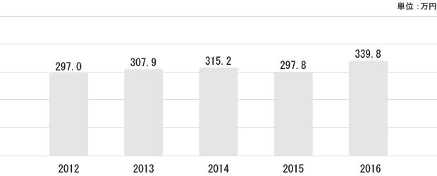 高知県の平均給与状況