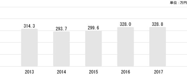 新潟県の平均給与状況