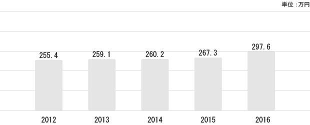 沖縄県の平均給与状況