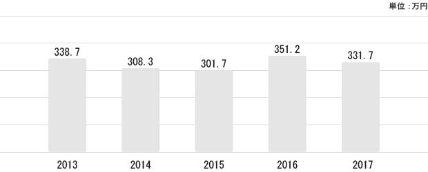 埼玉県の平均給与状況