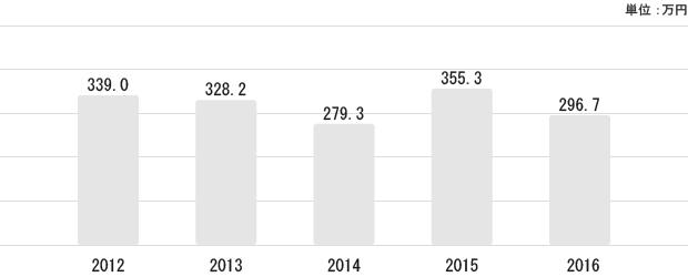 徳島県の平均給与状況