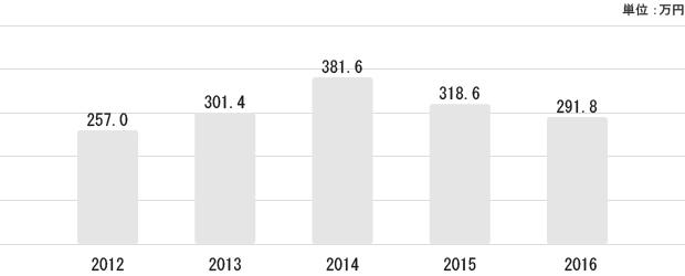 和歌山県の平均給与状況