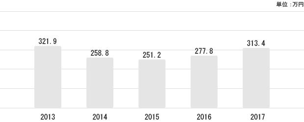 山形県の平均給与状況
